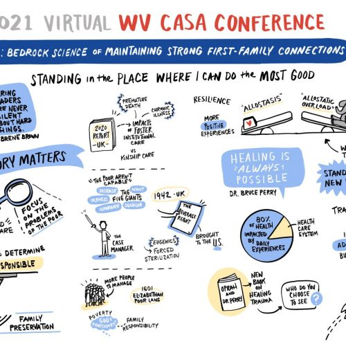 Live illustration from the 2021 Virtual WV CASA Conference with presenter Kevin Campbell on maintaining strong first-family connections